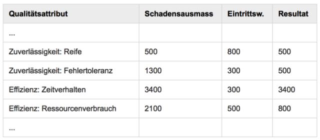 Priority-Poker-SwissQ-Tabelle
