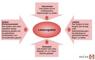 LuP-Testarten
