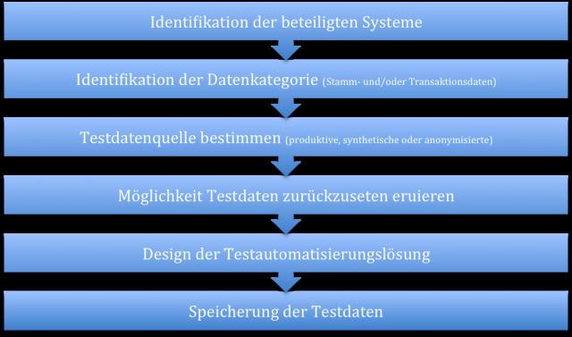 Vorgehen-Testautomatisierung