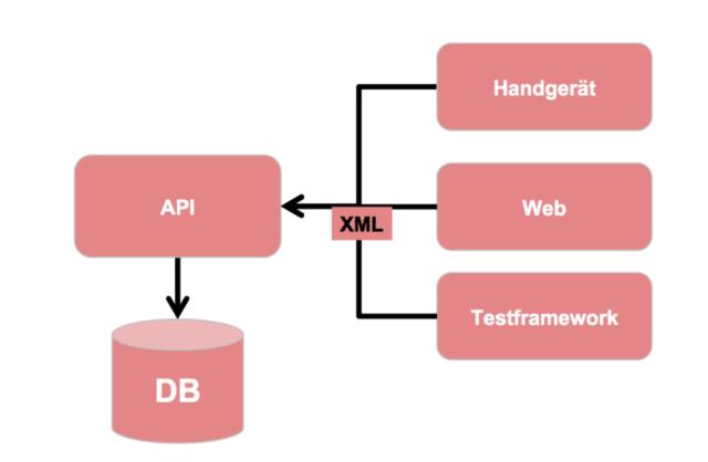 wagenmanagement_architektur