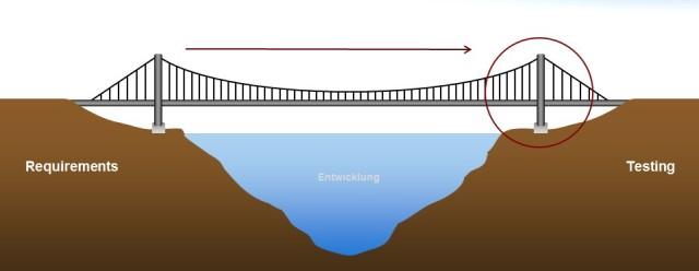 Bridge_Testing3-e1400839911599