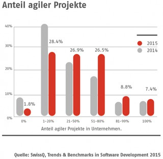 SQ_TB_2015_Anteil_agiler_Projekte_S25