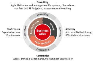 SwissQ_Dienstleistungen