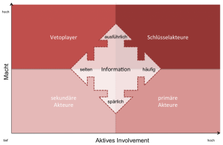 Involvement-SwissQ-1024x669