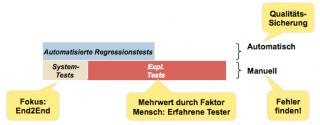 Regressionstests