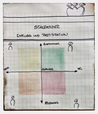 Stakeholdermanagement-SwissQ