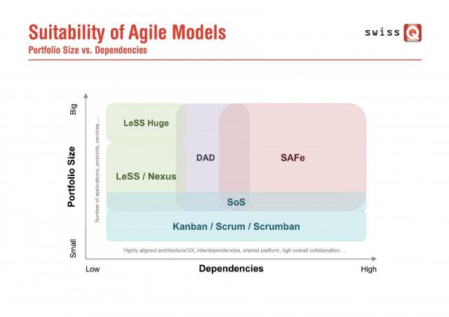 SuitabilityofAgileModels_PortfolioSize_vs_Dependencies