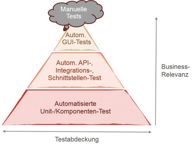 Testpyramide in der Testautomation