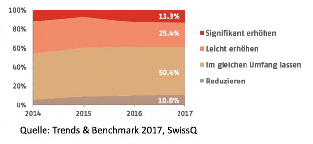 Investitionen in den Software-Test in der Schweiz