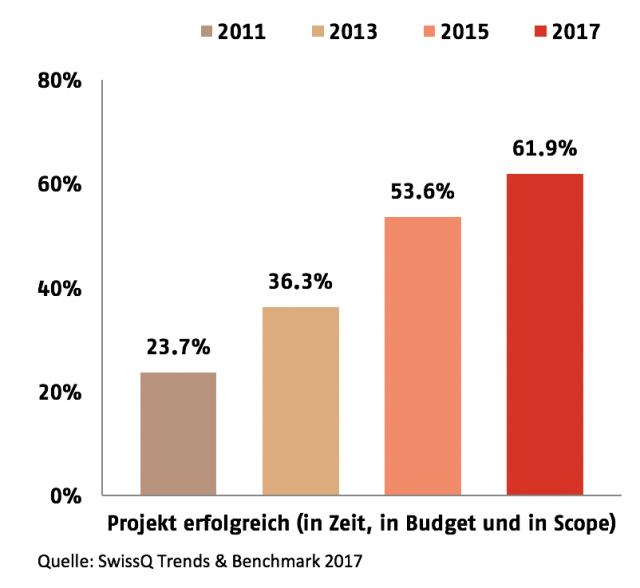 Projekterfolg in der Schweizer IT
