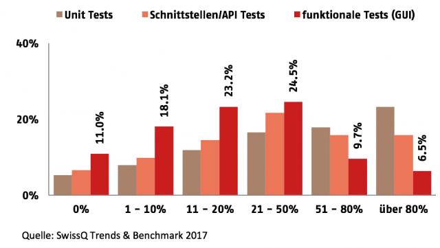 Software Testautomatisierung in der Schweiz