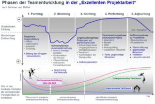 Teamentwicklung