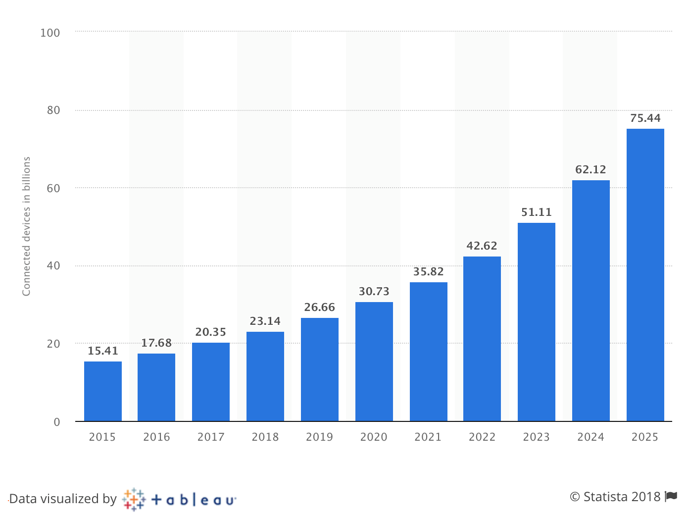 Image result for google revenue over time