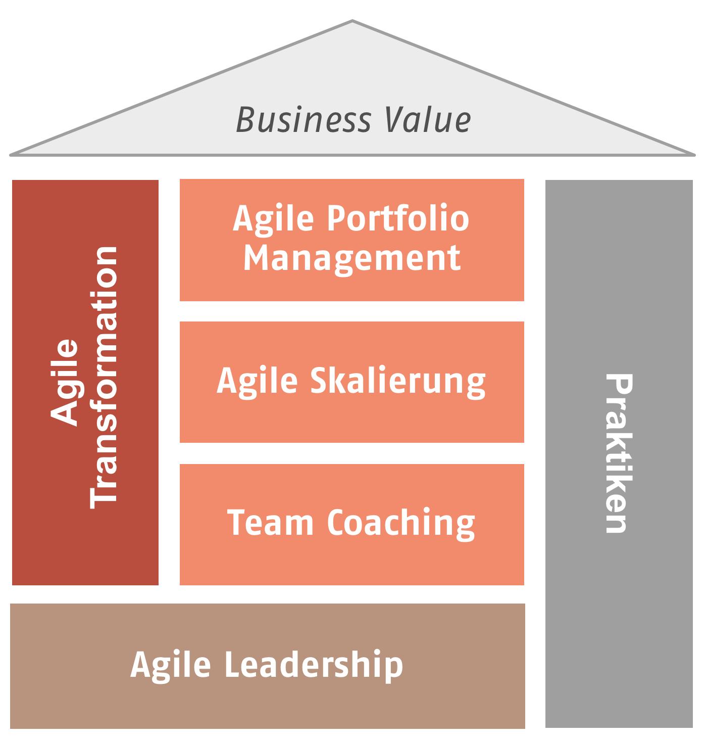 Grafik Agile
