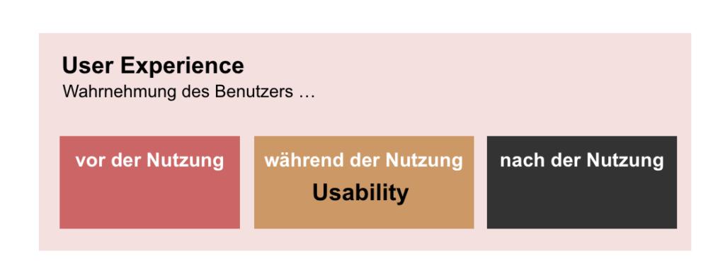 Unterschied zwischen Usability und User Experience. Die Wahrnehmung der User Experience vor, während und nach der Nutzung.