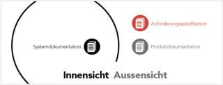 Systemdokumentation, Anforderungsspezifikation und Produktdokumentation