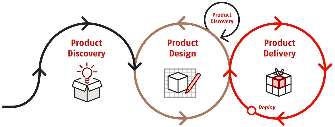 Product-Engineering-Cycles