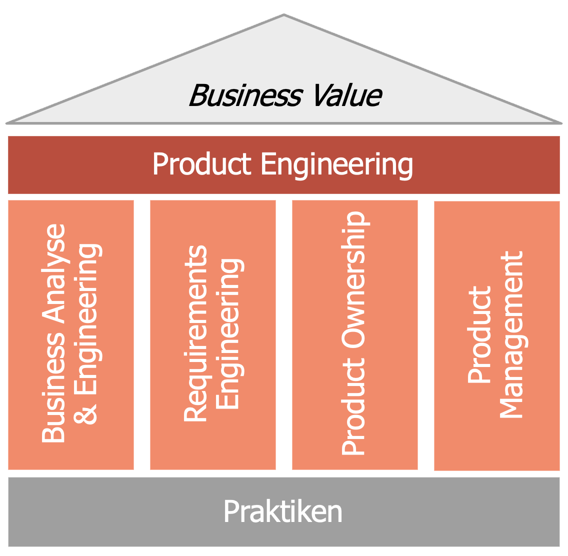 Service-House Product Engineering