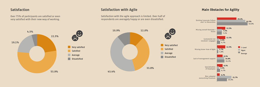 Satisfaction_Satisfaction with Agile_Main Obstacles for Agility
