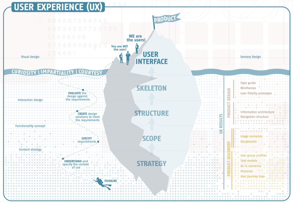 User Experience von Product Discovery und Product Design