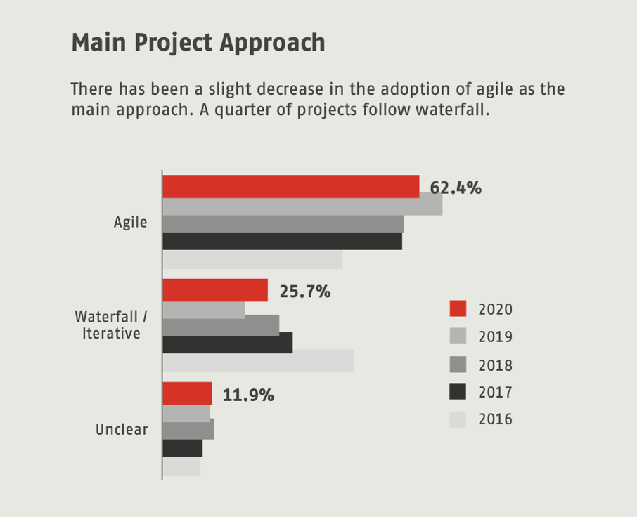 SwissQ Trends & Benchmarks 2020 Main Project Approach