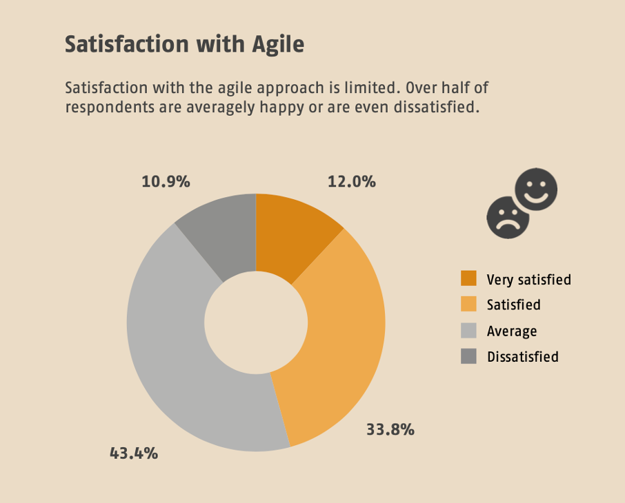 SwissQ Trends & Benchmarks Satisfaction with Agile