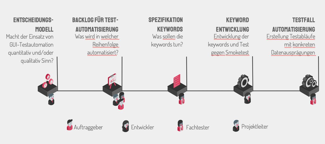 SwissQ_Oekologische_Testautomatisierung_Vorgehen