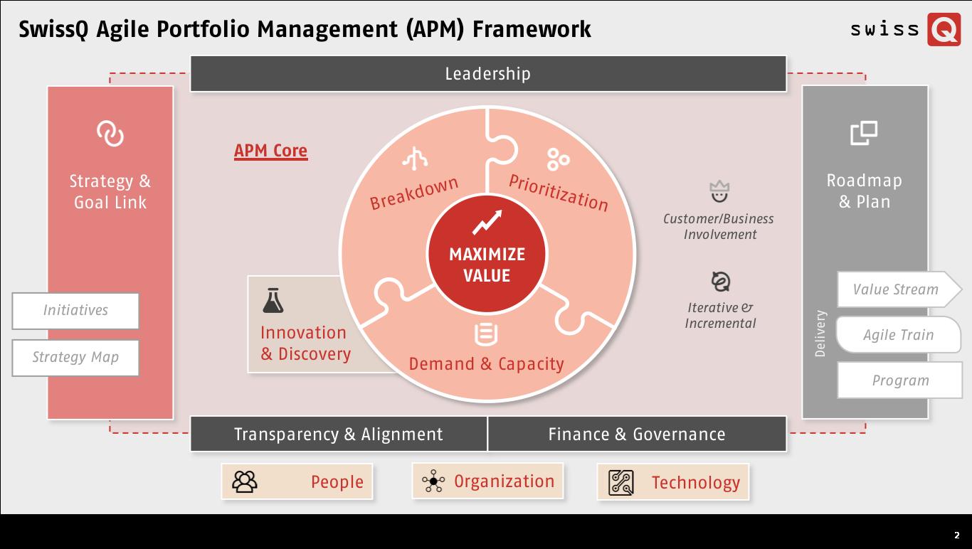 SwissQ Agile Portfolio Management (APM) Framework