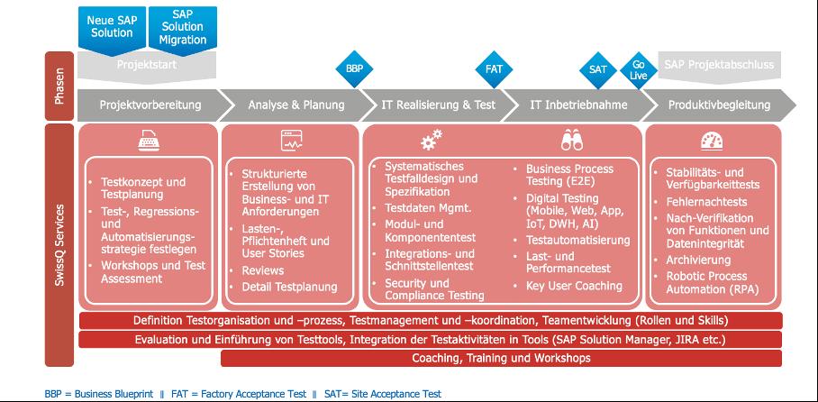 SAP Test Prozess