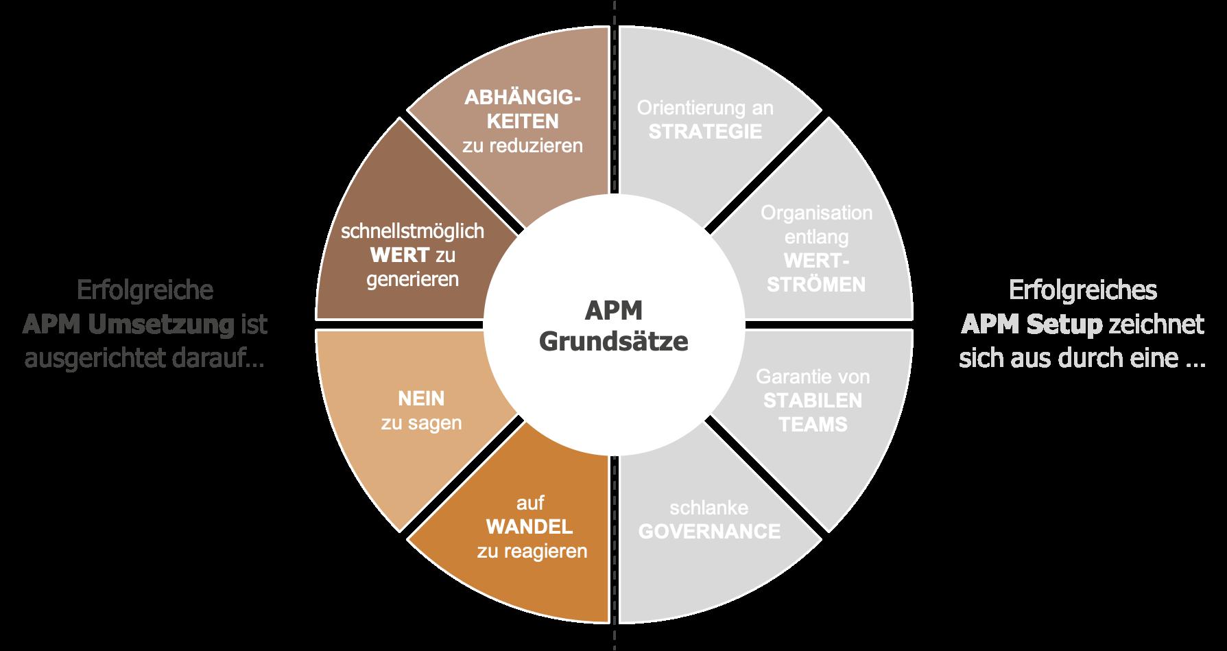 Kreis aufgeteilt in acht Bereiche, welche die 8 Erfolgsfaktoren darstellen
