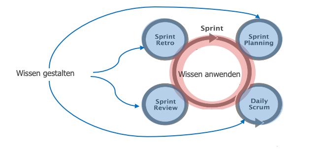 Sprint Schema mit Arten von Arbeit