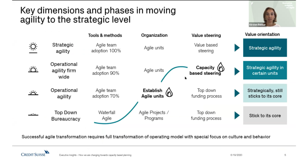 Credit Suisse an den Executive Insights on Agile