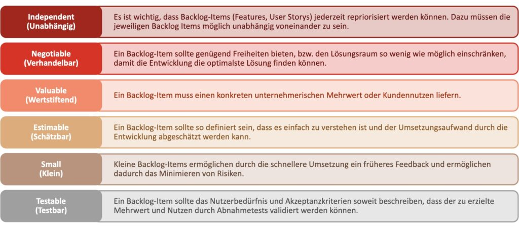 Darstellung und Beschreibung des INVEST Akronym als Qualitätsmerkmale von Backlog-Items