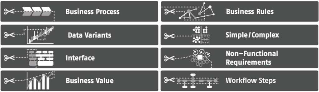 Zusammenstellung von acht fundamentalen Regeln und Techniken zum Schneiden von Backlog-Items