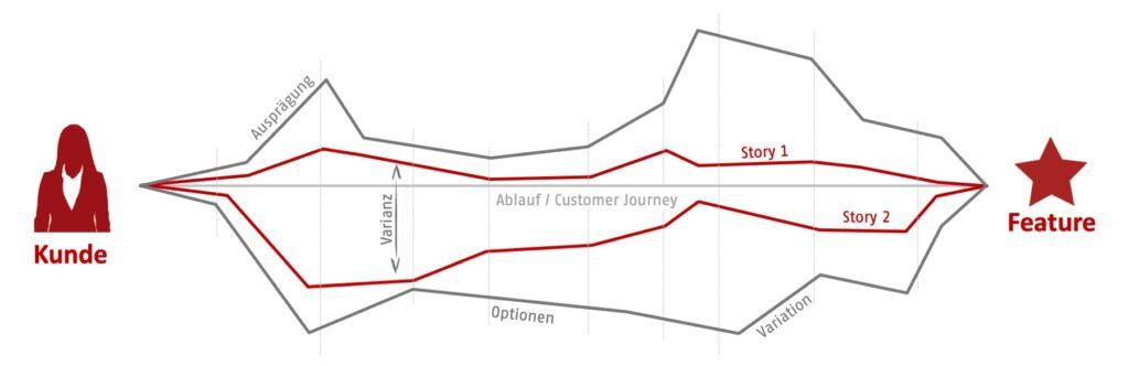 Darstellung eines Features und dessen schneiden in end-zu-end Variation zur Implementierung