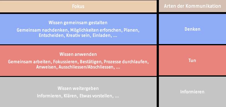Tabelle mit drei Kommunikationsarten.
