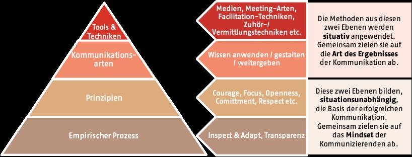 Agiles Kommunikationsmodell, Pyramide mit 4 Ebenen: Empirischer Prozess, Prinzipien, Kommunikationsarten, Tools & Techniken