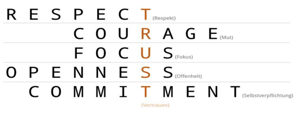 Fünf Scrum-Werte: Respect, Courage, Fokus, Openness, Comittment