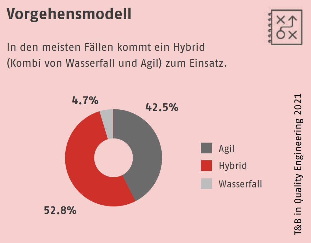 In den meisten Fällen kommt ein Hybrid (Kombi von Wasserfall und Agil) zum Einsatz.